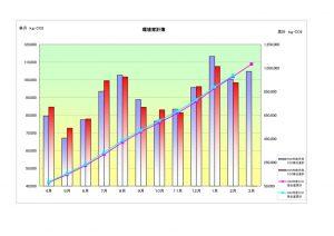 H30年2月環境家計簿のサムネイル