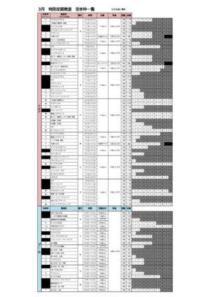 R2年度3月 募集人数と空き枠表1のサムネイル